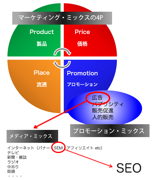 marketing-mix-seo