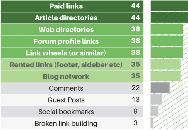 link-building-survey-2014-results_11
