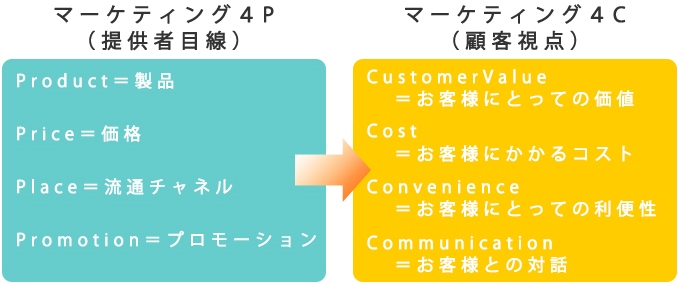 marketing-of-customer-perspective02