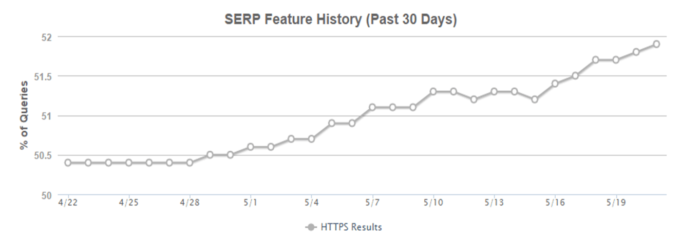 SER Feature history